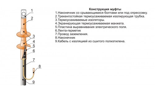 Муфты концевые ПКНТ-10 МКС