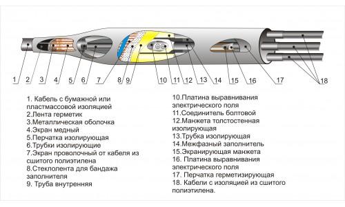 Муфты соединительные 3СПТп-10 МКС