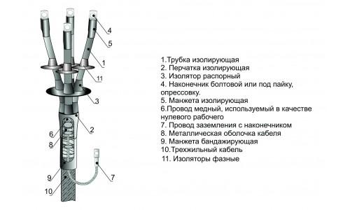 Муфты концевые 4КНТп-1 МКС