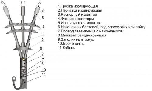 Муфты концевые КНТп-10