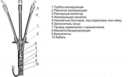 Муфты концевые КВТп-10